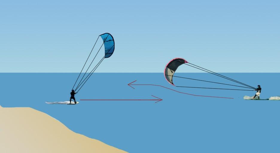 regla de navegación en kitesurf mano derecha