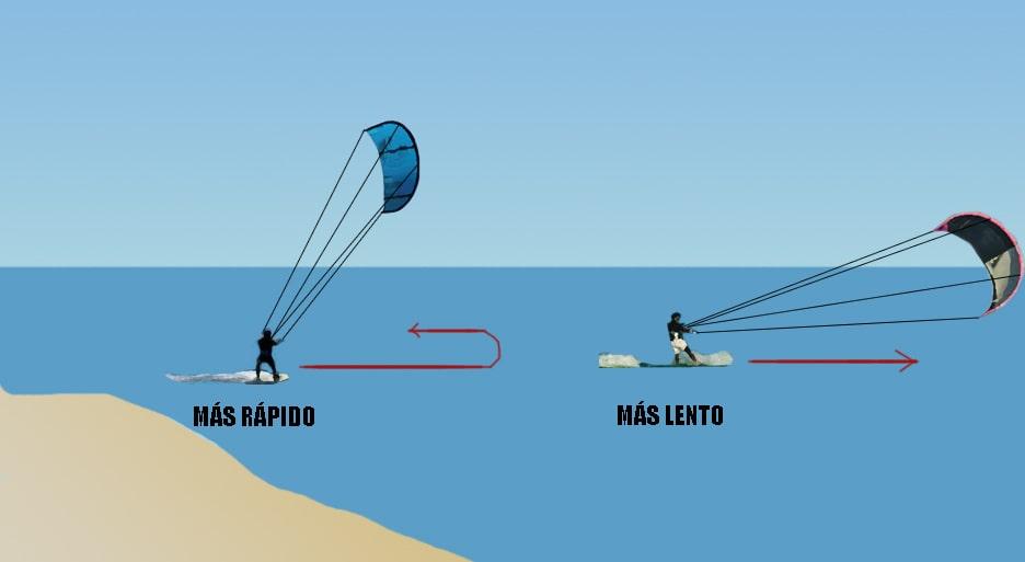 regla de navegación en kitesurf rapidez
