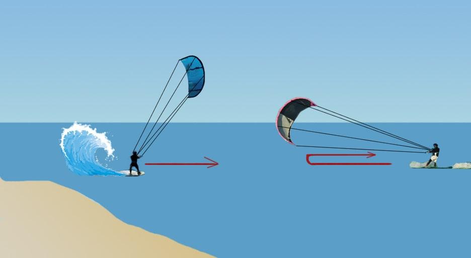 regla de navegación en kitesurf olas