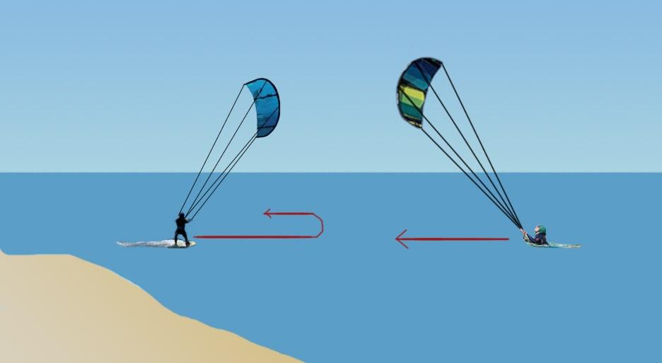 regla de navegación en kitesurf bodydrag